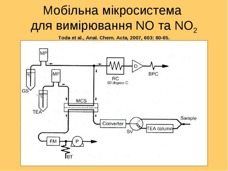 Мобільна мікросистема для вимірювання NO та NO2 Toda et al., Anal. Chem. Acta...