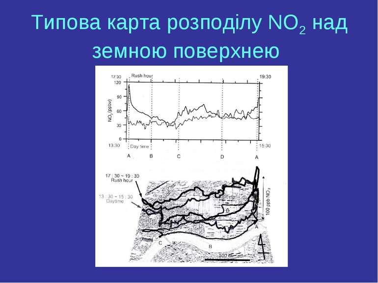Типова карта розподілу NO2 над земною поверхнею