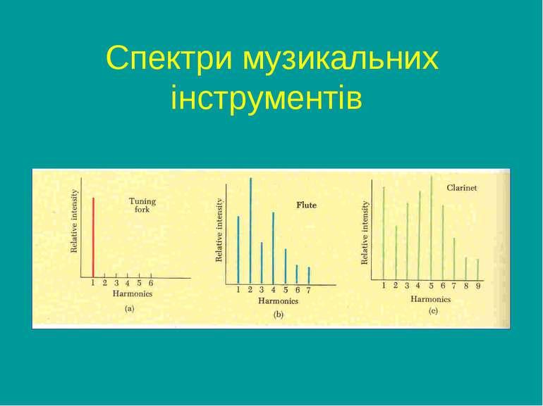Cпектри музикальних інструментів
