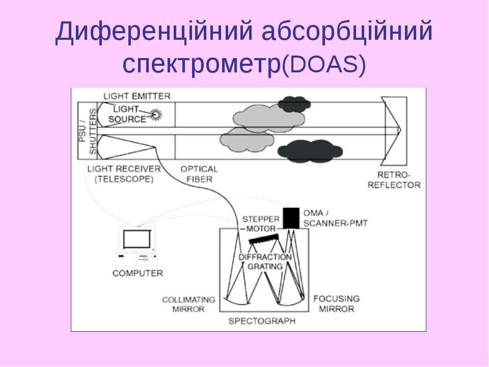 Диференційний абсорбційний спектрометр(DOAS)