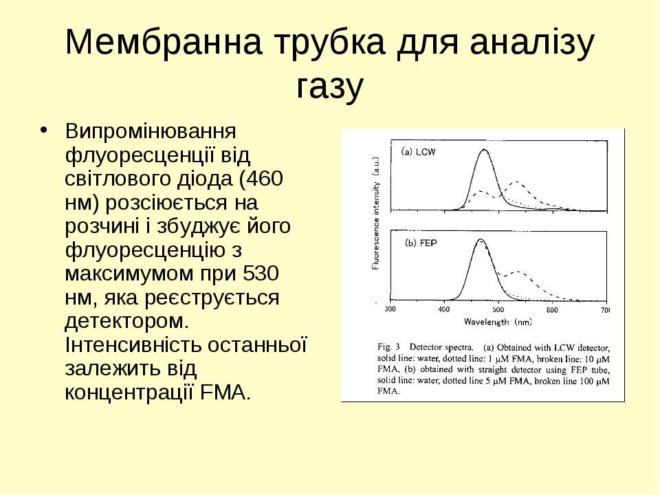 Мембранна трубка для аналізу газу Випромінювання флуоресценції від світлового...