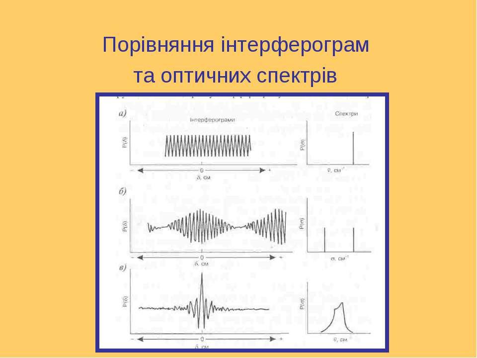 Порівняння інтерферограм та оптичних спектрів