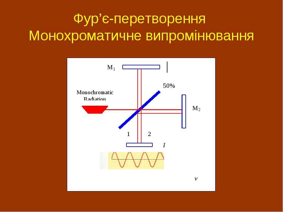 Фур'є-перетворення Монохроматичне випромінювання