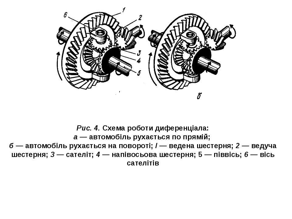 Рис. 4. Схема роботи диференціала: а — автомобіль рухається по прямій; б — ав...