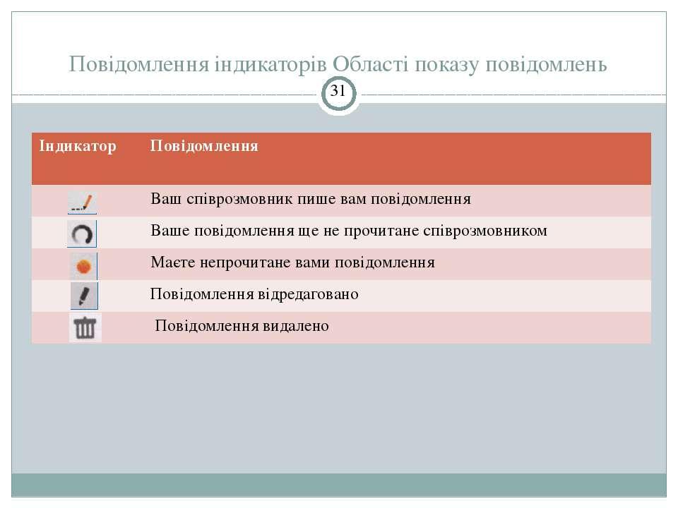 Повідомлення індикаторів Області показу повідомлень СЗОШ № 8 м.Хмельницького....