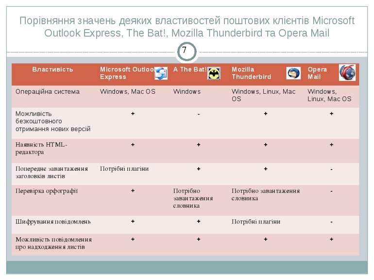 Порівняння значень деяких властивостей поштових клієнтів Microsoft Outlook Ex...