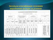 Загальна класифікація основних виробничих фондів за різними класифікаційними ...