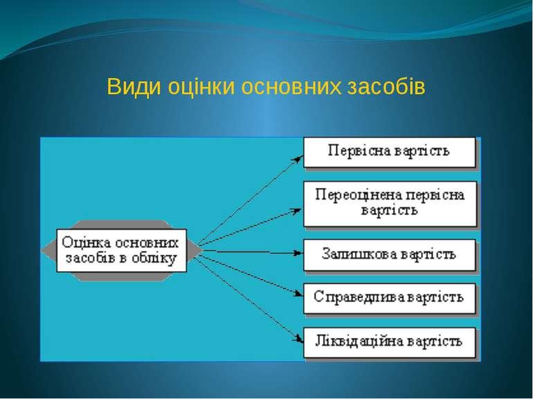 Види оцінки основних засобів