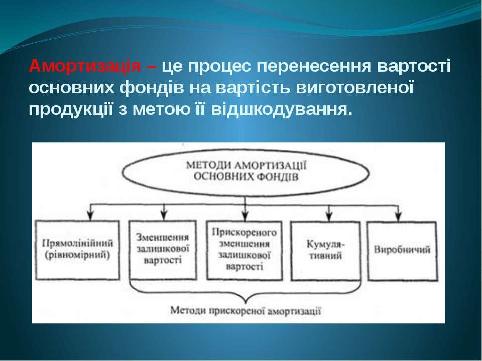Амортизація – це процес перенесення вартості основних фондів на вартість виго...