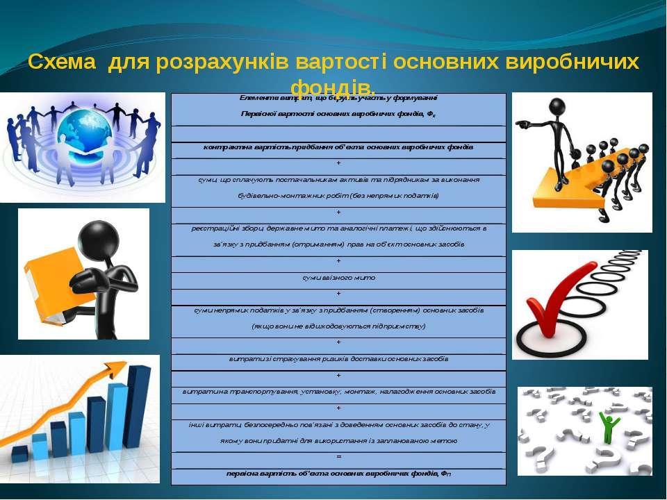 Схема для розрахунків вартості основних виробничих фондів.