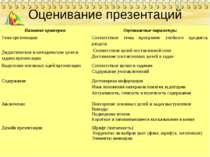 Оценивание презентаций Название критерия Оцениваемые параметры Тема презентац...