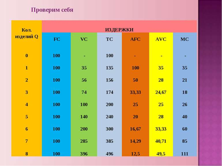 Проверим себя Кол. изделий Q ИЗДЕРЖКИ FC VC TC AFC AVC MC 0 100 - 100 - - ...