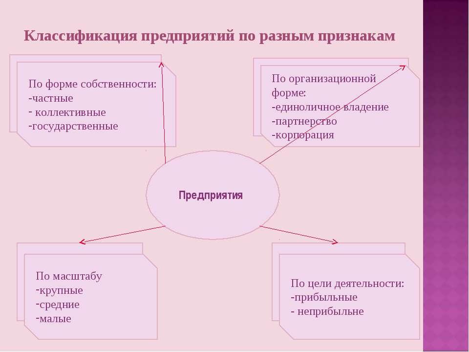 Классификация предприятий по разным признакам Предприятия По организационной ...