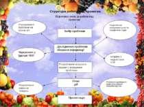 Розроблення власного варіанту вирішення проблеми Соціологічне опитування учні...