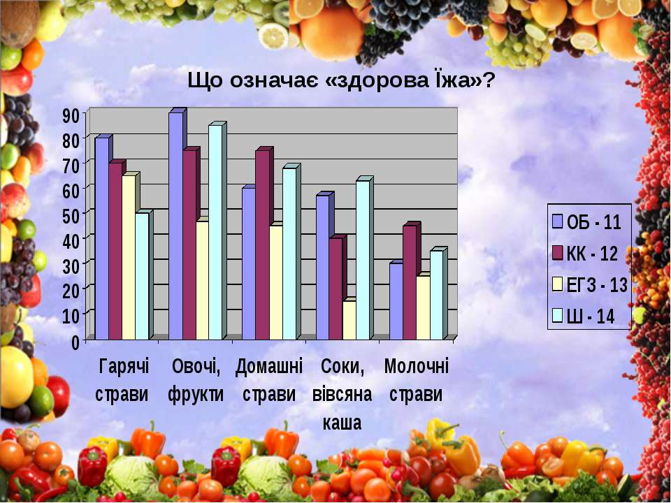 Що означає «здорова Їжа»?