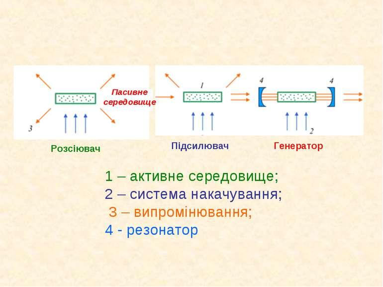 1 – активне середовище; 2 – система накачування; 3 – випромінювання; 4 - резо...