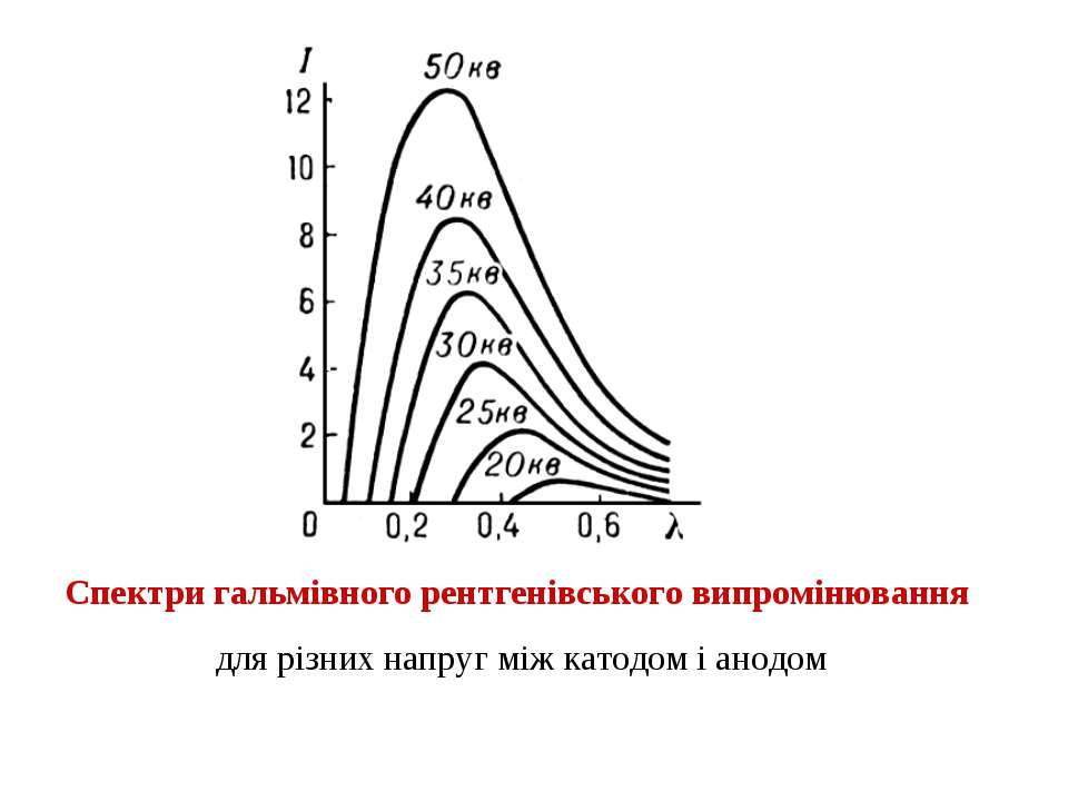 Спектри гальмівного рентгенівського випромінювання для різних напруг між като...