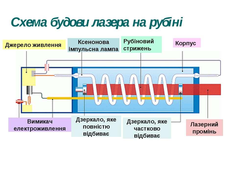Схема будови лазера на рубіні