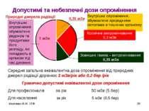 Ігнатенко В.М. ЗТФ * Допустимі та небезпечні дози опромінення