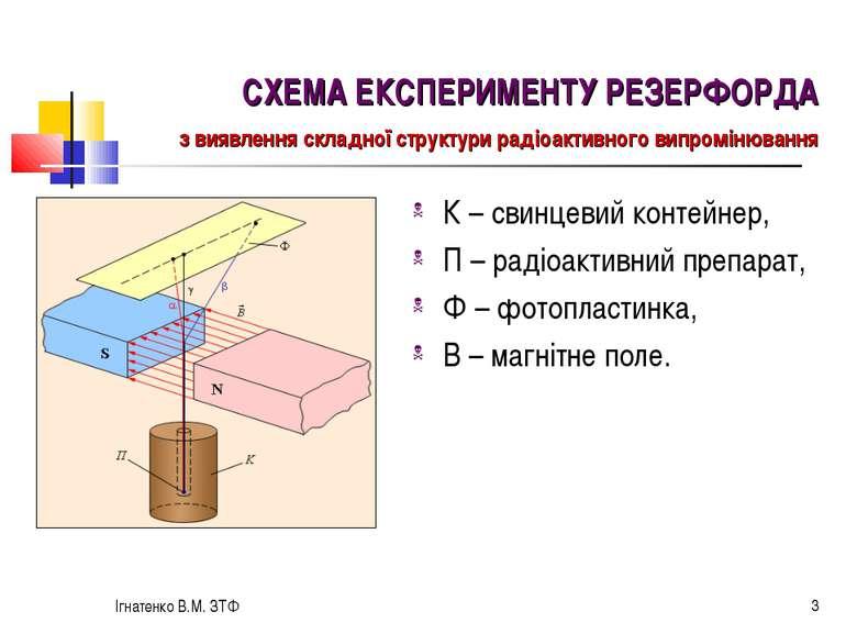 Ігнатенко В.М. ЗТФ * К – свинцевий контейнер, П – радіоактивний препарат, Ф –...