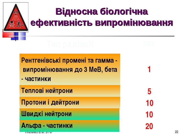 Ігнатенко В.М. ЗТФ * Відносна біологічна ефективність випромінювання Тип раді...