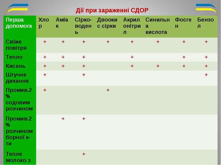 Дії при зараженні СДОР Перша допомога Хлор Аміак Сірко-водень Двоокис сірки А...