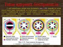 У світі випробувано чотири типи боєприпасів (мал. 1.34): ядерний, на основі р...