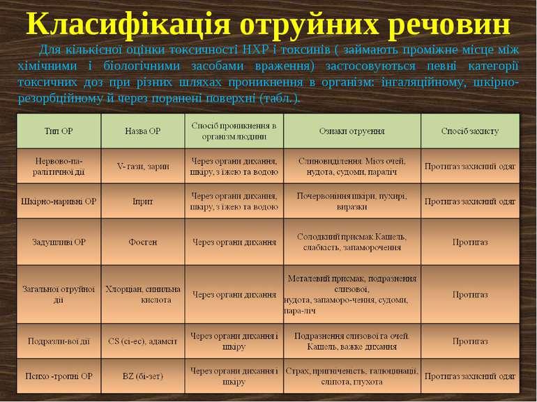 Класифікація отруйних речовин Для кількісної оцінки токсичності НХР і токсині...