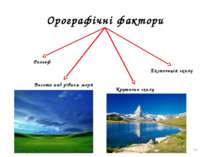 * Орографічні фактори Рельєф Висота над рівнем моря Крутизна схилу Експозиція...
