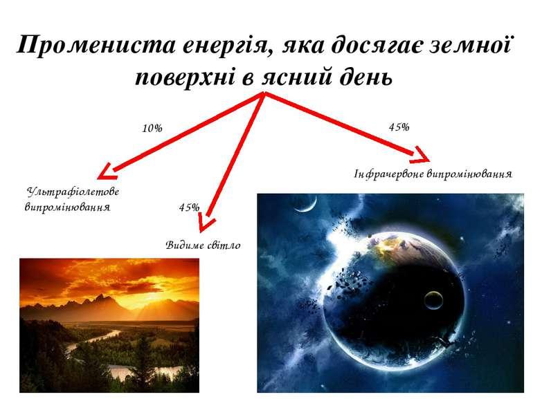 * Промениста енергія, яка досягає земної поверхні в ясний день Ультрафіолетов...