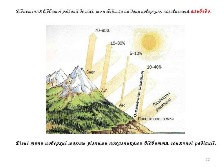 * Відношення відбитої радіації до тієї, що надійшла на дану поверхню, називає...