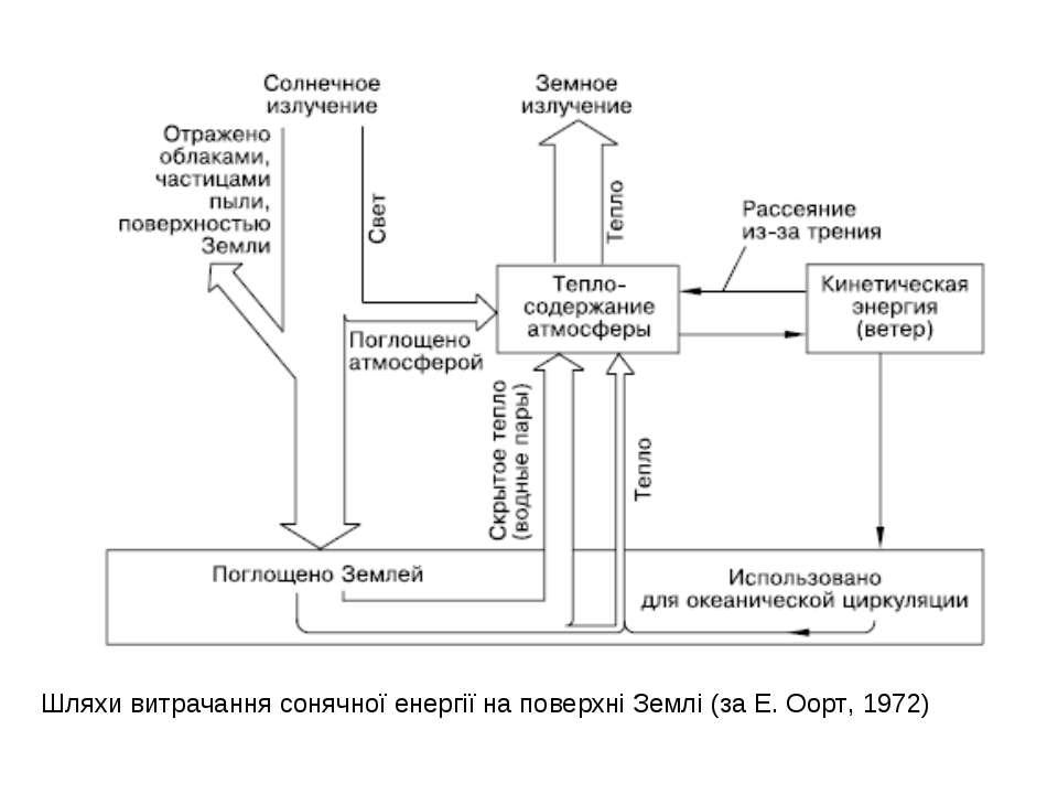 Шляхи витрачання сонячної енергії на поверхні Землі (за Е. Оорт, 1972)