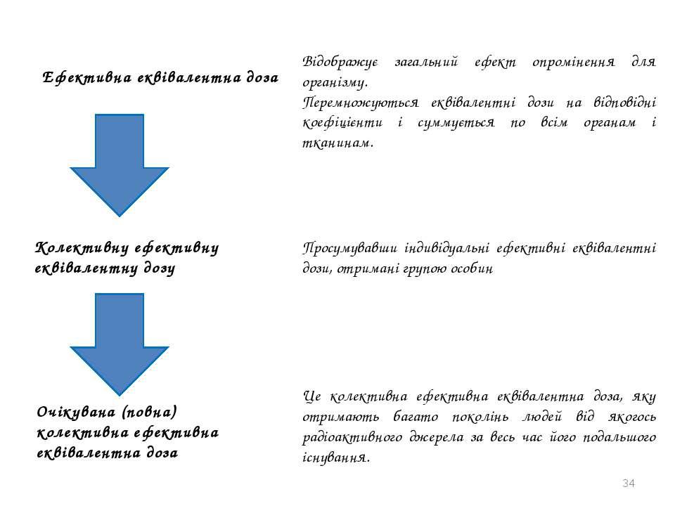 * Ефективна еквівалентна доза Відображує загальний ефект опромінення для орга...
