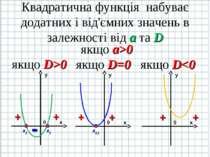 Квадратична функція набуває додатних і від'ємних значень в залежності від а т...