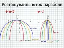 Розташування віток параболи -1