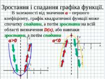 Зростання і спадання графіка функції. В залежності від значення а – першого к...