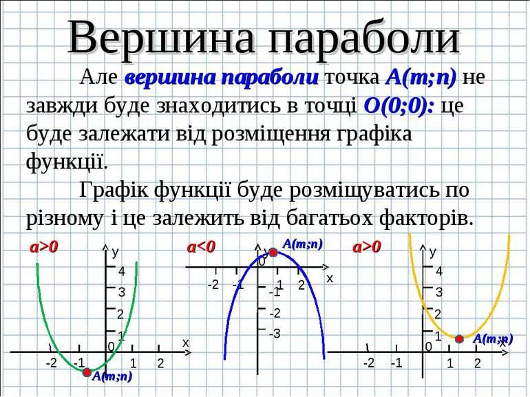 Вершина параболи Але вершина параболи точка А(m;n) не завжди буде знаходитись...