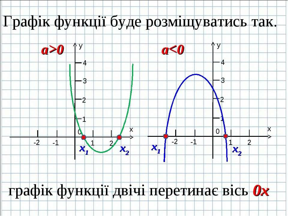 Графік функції буде розміщуватись так. х1 х2 х1 х2 графік функції двічі перет...