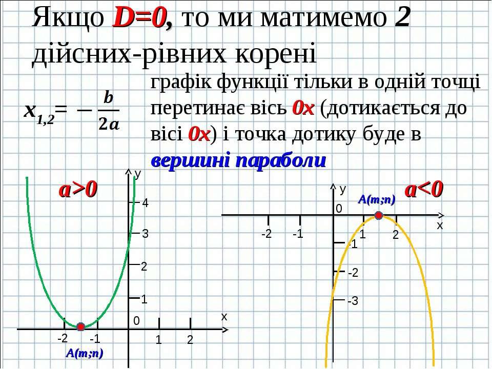 Якщо D=0, то ми матимемо 2 дійсних-рівних корені графік функції тільки в одні...