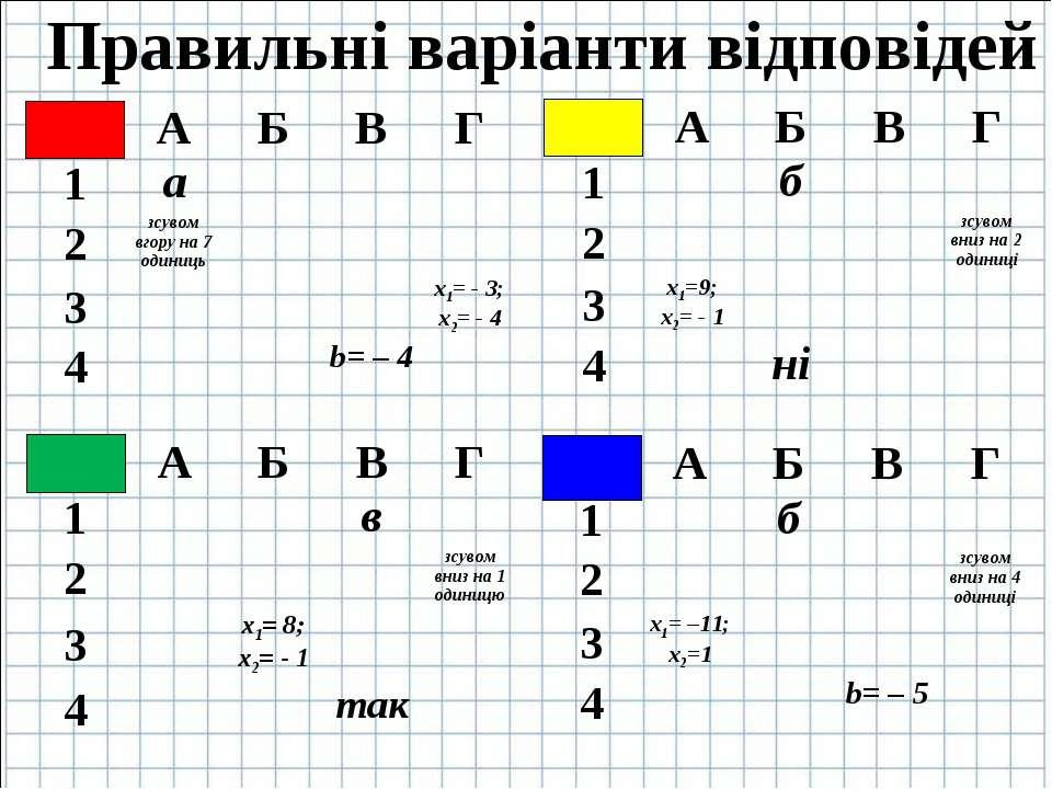 Правильні варіанти відповідей А Б В Г 1 а 2 зсувом вгору на 7 одиниць 3 х1= -...