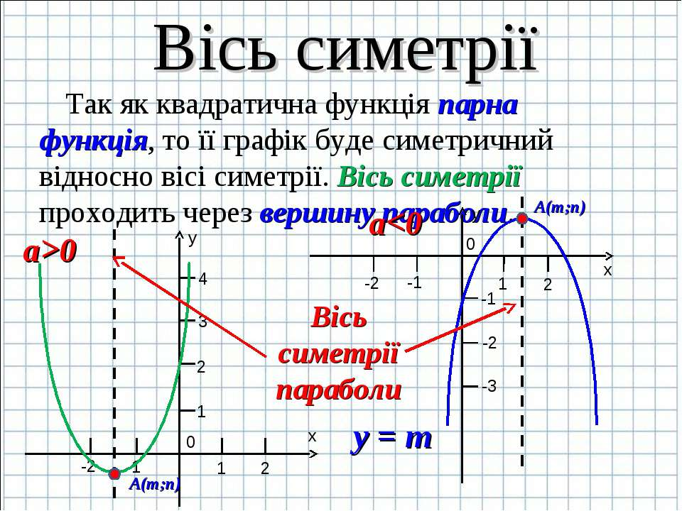 Вісь симетрії Так як квадратична функція парна функція, то її графік буде сим...