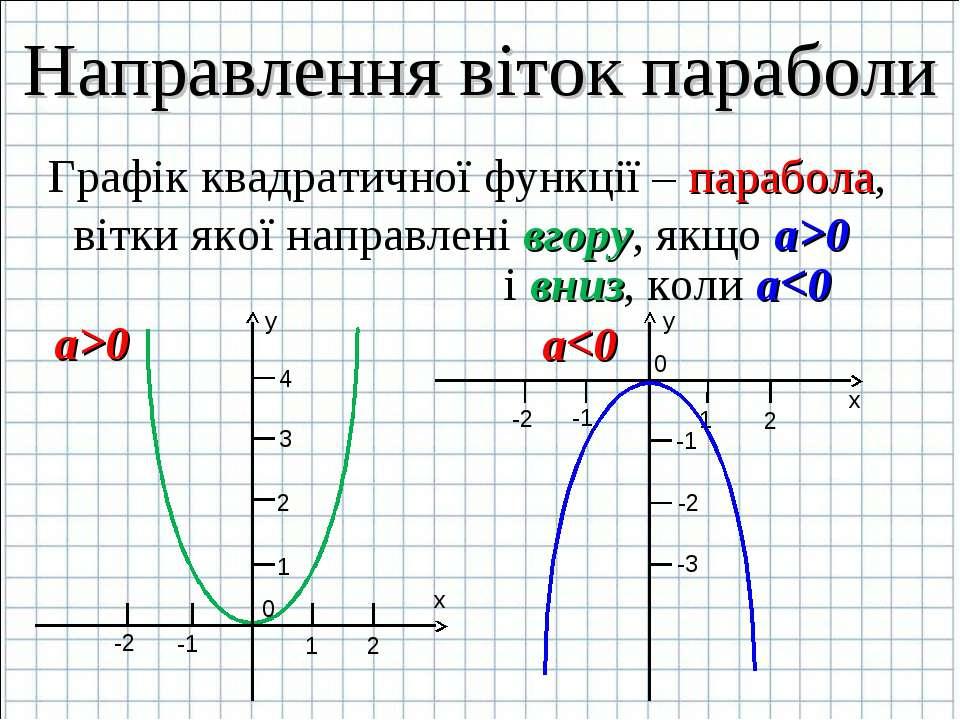 Графік квадратичної функції – парабола, вітки якої направлені вгору, якщо а>0...