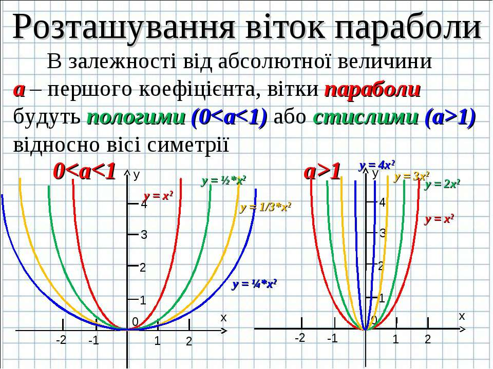 Розташування віток параболи В залежності від абсолютної величини а – першого ...