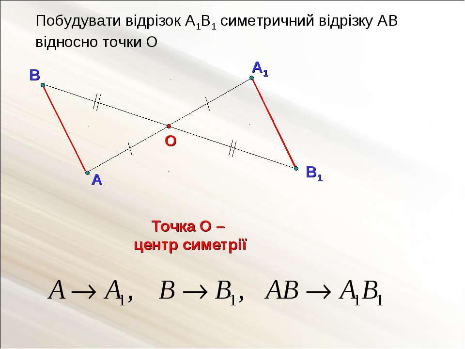 А1 А О Побудувати відрізок А1В1 симетричний відрізку АВ відносно точки О Точк...