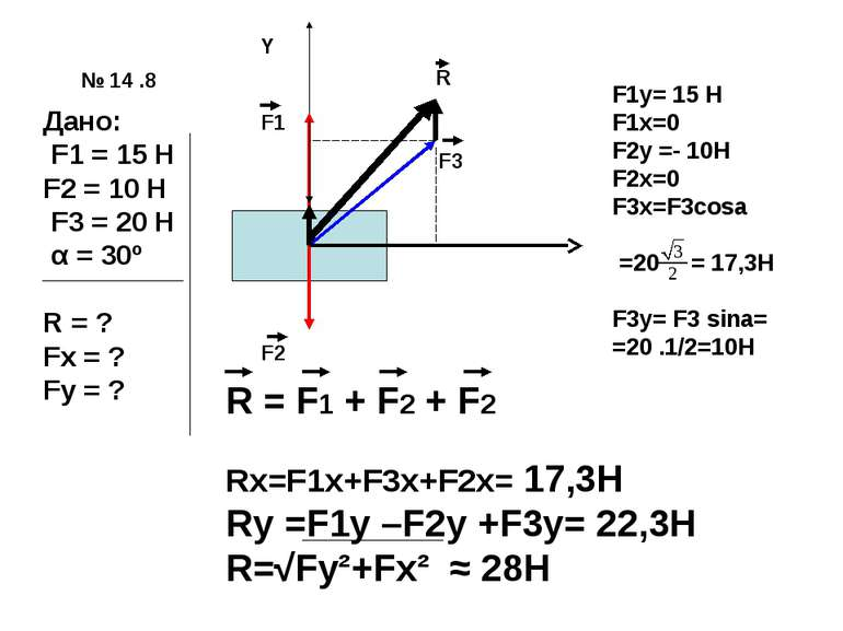 № 14 .8 Дано: F1 = 15 H F2 = 10 H F3 = 20 H α = 30º R = ? Fx = ? Fy = ? Y F1 ...