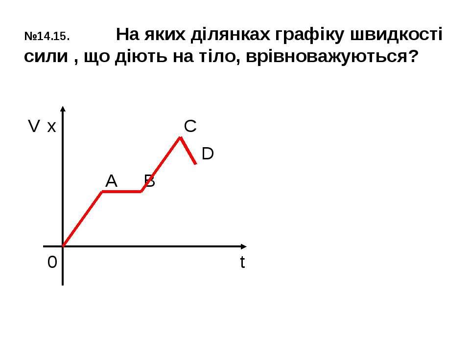 №14.15. На яких ділянках графіку швидкості сили , що діють на тіло, врівноваж...