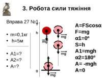Вправа 27 №1 m=0,1кг h=5м A1=? A2=? A=? 3. Робота сили тяжіння Y h 0 mg mg mg...