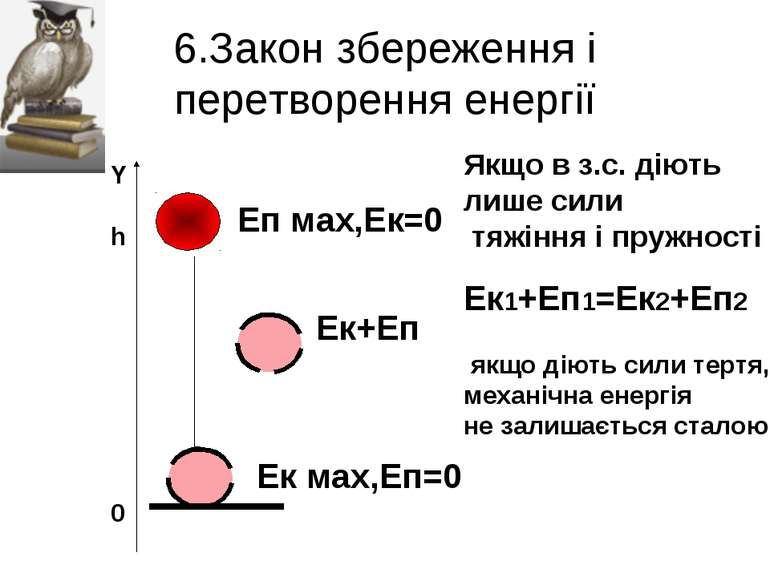 6.Закон збереження і перетворення енергії Y h 0 Еп мах,Ек=0 Ек мах,Еп=0 Ек+Еп...