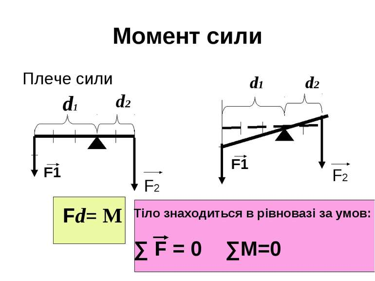 Момент сили Плече сили F1 d1 d2 F2 F1 F2 d1 d2 Fd= M Тіло знаходиться в рівно...