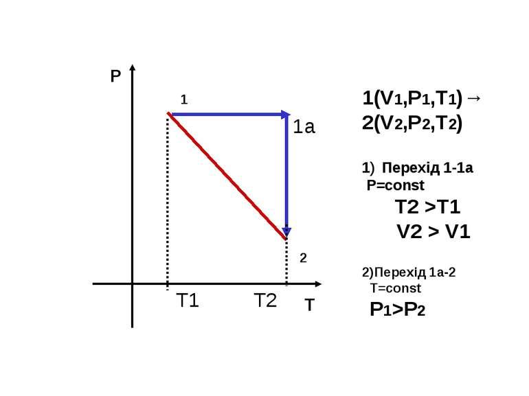Р Т 1 2 1(V1,P1,T1)→ 2(V2,P2,T2) Перехід 1-1а P=const Т2 >Т1 V2 > V1 2)Перехі...